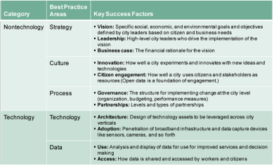 Smart City Key Success Factors (Source: IDC Government Insights, 2013)