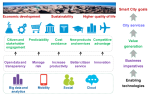 Smart City of the Future Value Architecture (Source: IDC Government Insights, 2013)