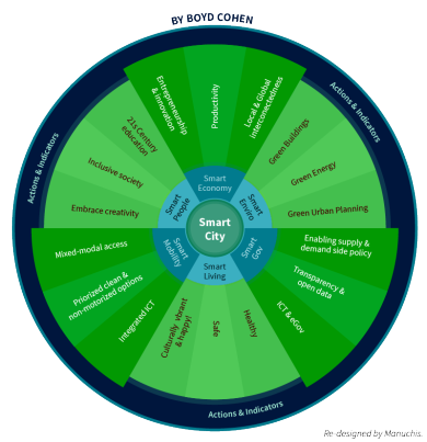 smart_cities_wheel
