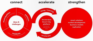 The conceptual model behind the Amsterdam Smart City program