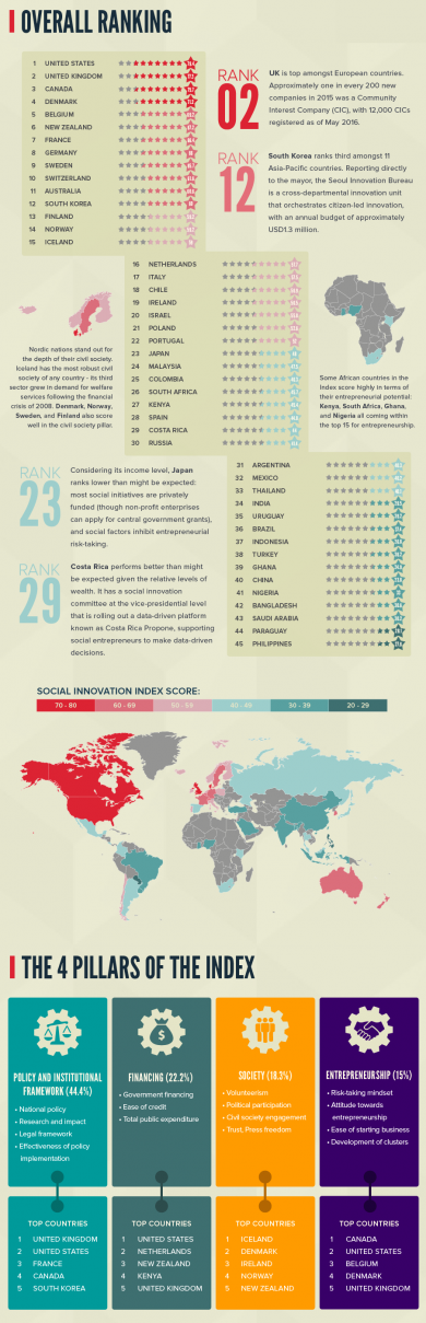 social_innovation_index_infographic