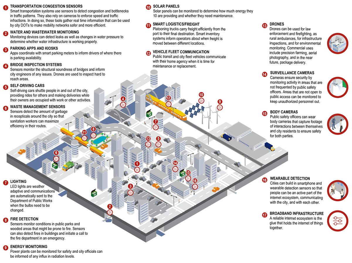 21st century cities global smart cities primer urenio watch Devices Internet of Things Basics of Internet Things