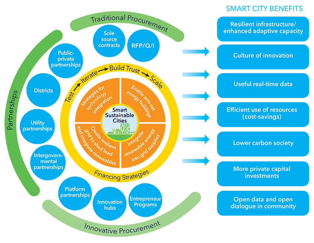 Technology Management Image: Smart Cities Vendor Engagement Framework