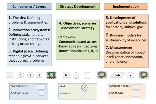 Roadmap for intelligent city planning, developed by URENIO Research