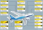 A look at just some of Boeing's partners and their contributions
