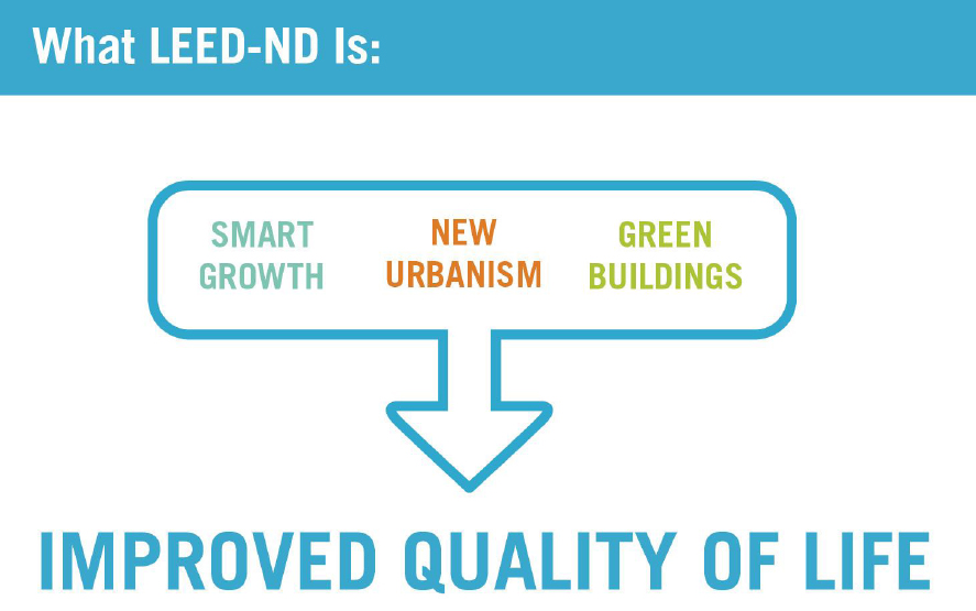 Smart Growth And Green Cities Leed For Nd Urenio Watch