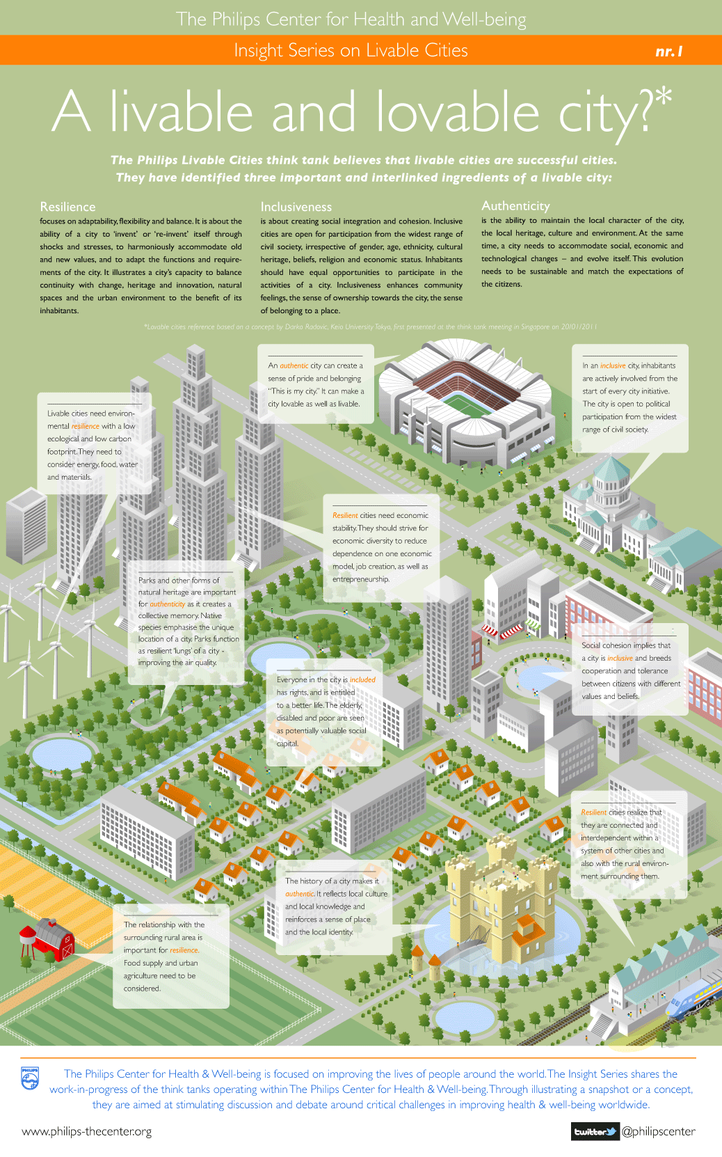 what makes a livable and lovable city