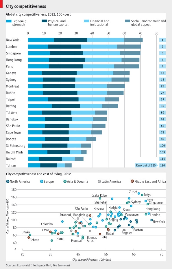 Hot Spots The Global City Competitiveness Index Urenio
