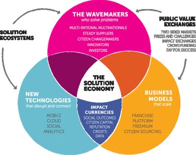 The Solution Revolution Framework