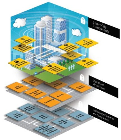 Report On Cyber Security And Resilience Of Smart Cities