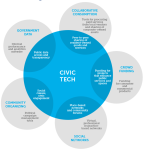 civic-tech