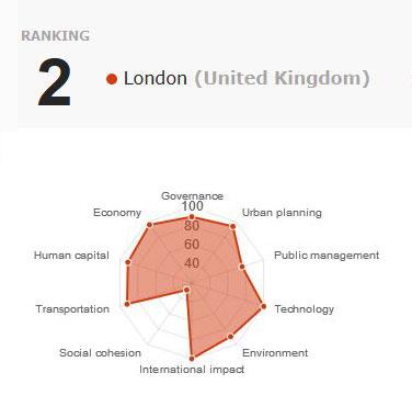 citiesinmotion_iese_edu_indicecim