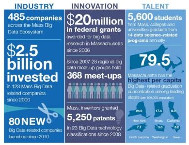Massachusetts Big Data