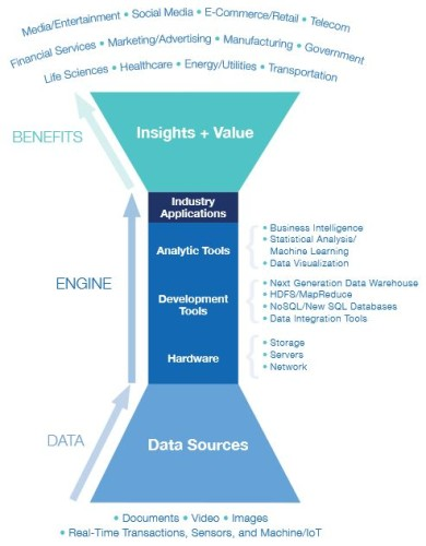 Mass Big Data Industry