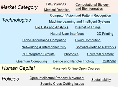 Landscape of 23 technologies.