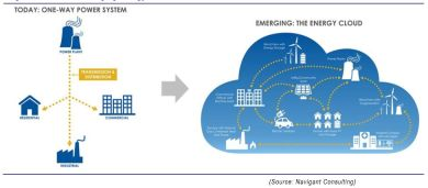 The Emerging Energy Cloud