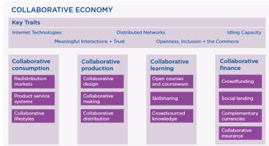 making_sense_of_the_uk_collaborative_economy