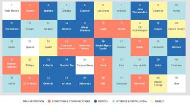 50 Smartest Companies 2015