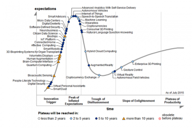 Hype Cycle for Emerging Technologies, 2015 - Source: Gartner (August 2015)
