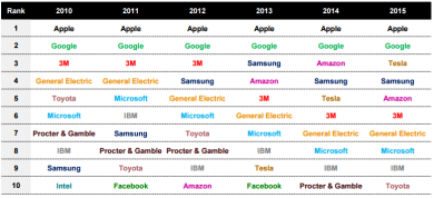 Apple & Google continue to lead the Most Innovative list, while Tesla has moved up to third