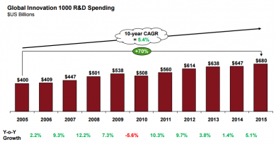 In 2015, R&D spending by the Global Innovation 1000 saw the return to the long-term growth trend