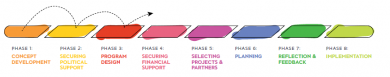 Implementing-Innovation-phases