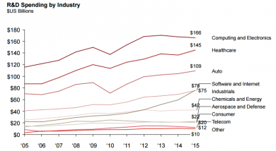 Software & Internet passed industrials and healthcare is closing in on C&E as the largest industry by R&D spend