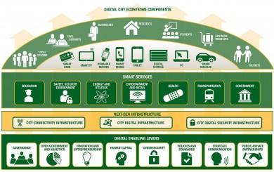 Booz-Allen-Smart-City-Framework