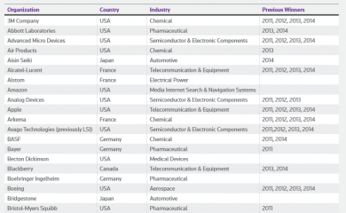 Thomson Reuters Top 20 Global Innovators