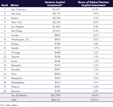 Top 20 Global Metros by Venture Capital Investment