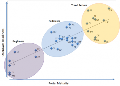 open data maturity