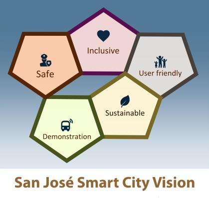 san jose smart city vision sm