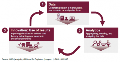 A Twenty-first Century Cycle: Data and Analytics Innovation