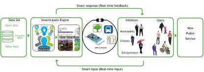 smarticipate platform