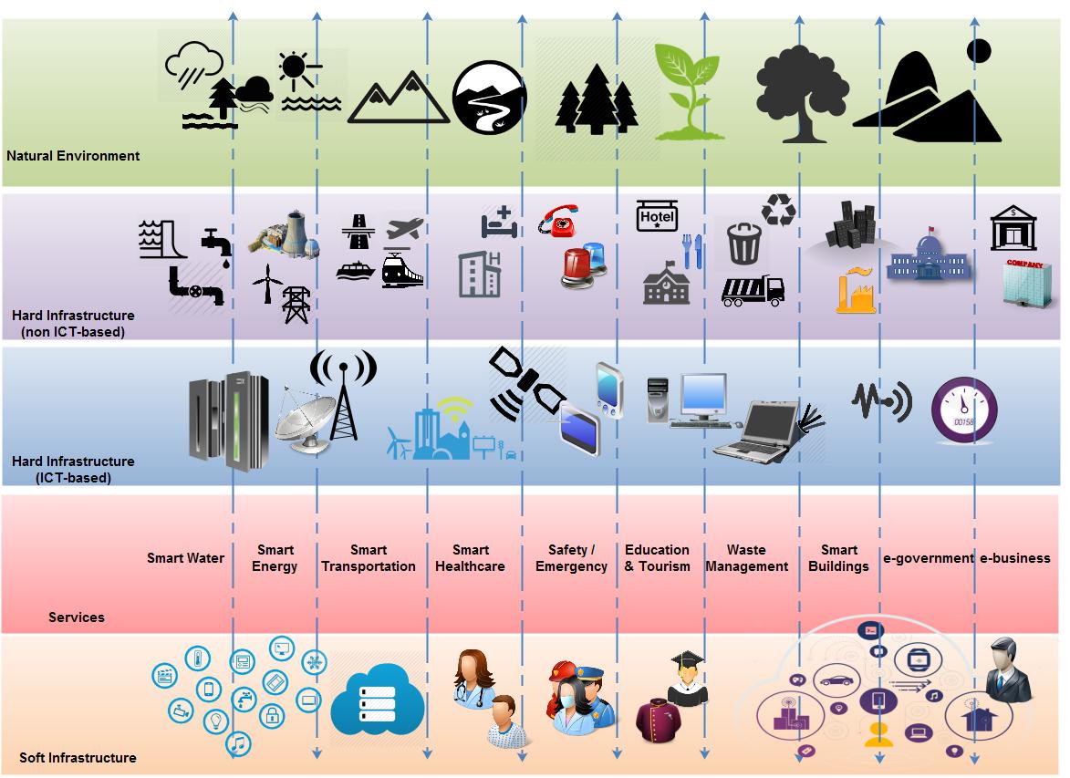 urenio smart amp intelligent cities
