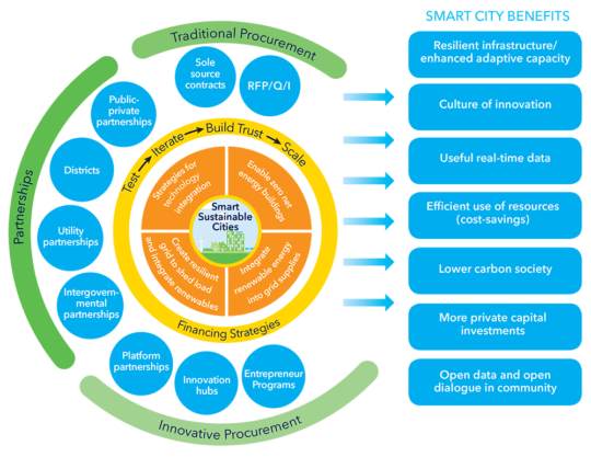 Smart Cities Vendor Engagement Framework Urenio Watch