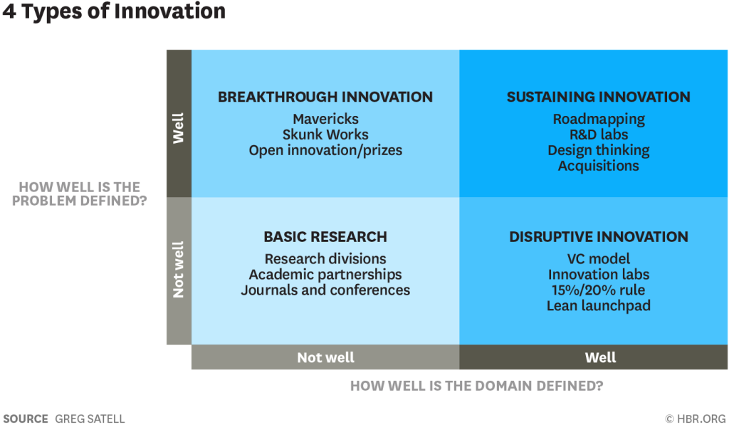 The 4 Types of Innovation and the Problems They Solve ...