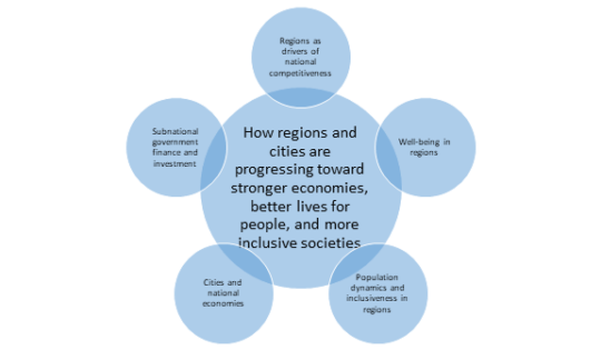 OECD Regions and Cities at a Glance issues