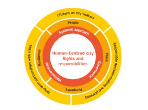 human-centered-city-diagram