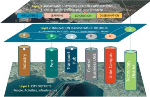 Strategies for intelligent cities